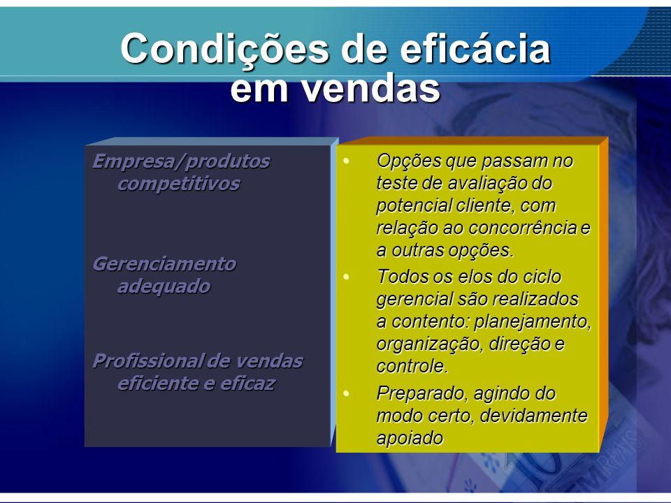 Condições de eficácia em vendas Empresa/produtos competitivos Gerenciamento adequado Profissional de vendas eficiente e eficaz Opções que passam no te