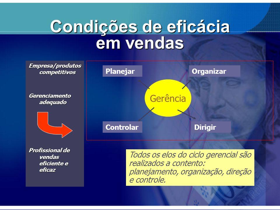 Condições de eficácia em vendas Empresa/produtos competitivos Gerenciamento adequado Profissional de vendas eficiente e eficaz Gerência PlanejarOrgani
