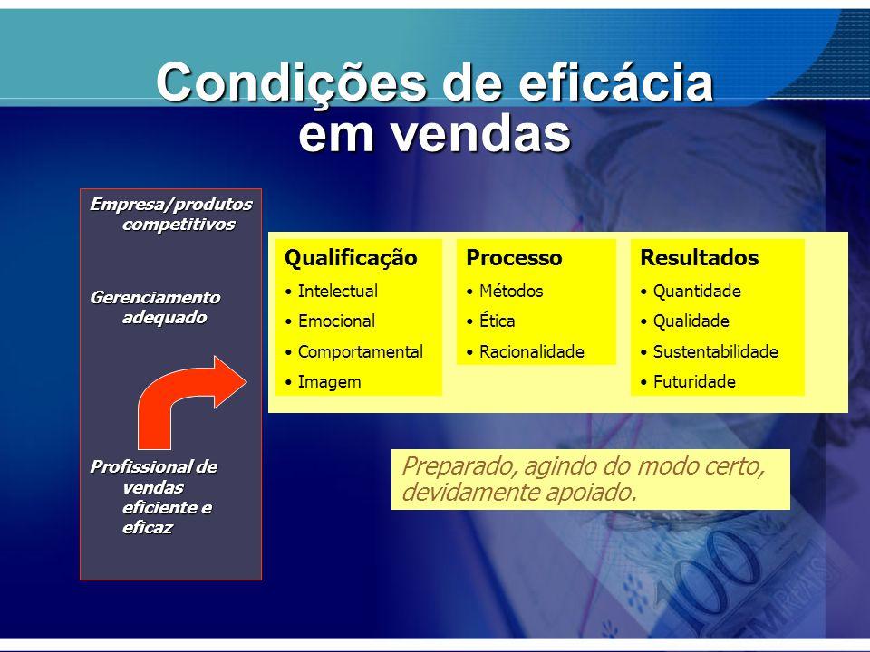 Condições de eficácia em vendas Empresa/produtos competitivos Gerenciamento adequado Profissional de vendas eficiente e eficaz Qualificação Intelectua