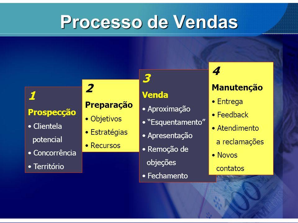 """Processo de Vendas 1 Prospecção Clientela potencial Concorrência Território 2 Preparação Objetivos Estratégias Recursos 3 Venda Aproximação """"Esquentam"""