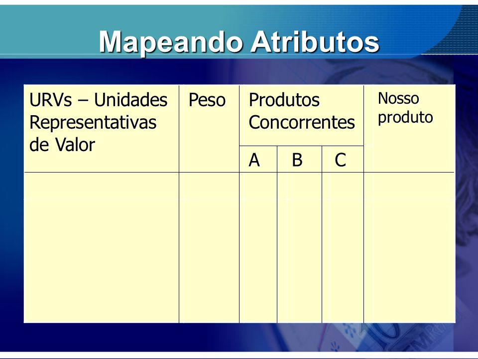 Mapeando Atributos URVs – Unidades Representativas de Valor Peso Produtos Concorrentes Nosso produto ABC