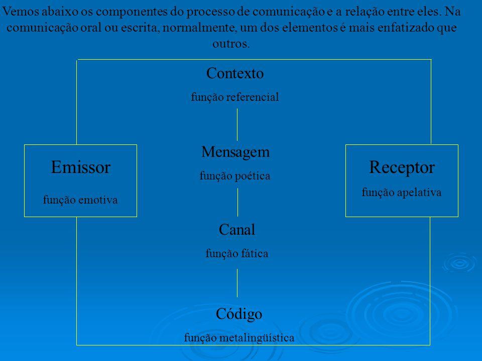 Vemos abaixo os componentes do processo de comunicação e a relação entre eles. Na comunicação oral ou escrita, normalmente, um dos elementos é mais en