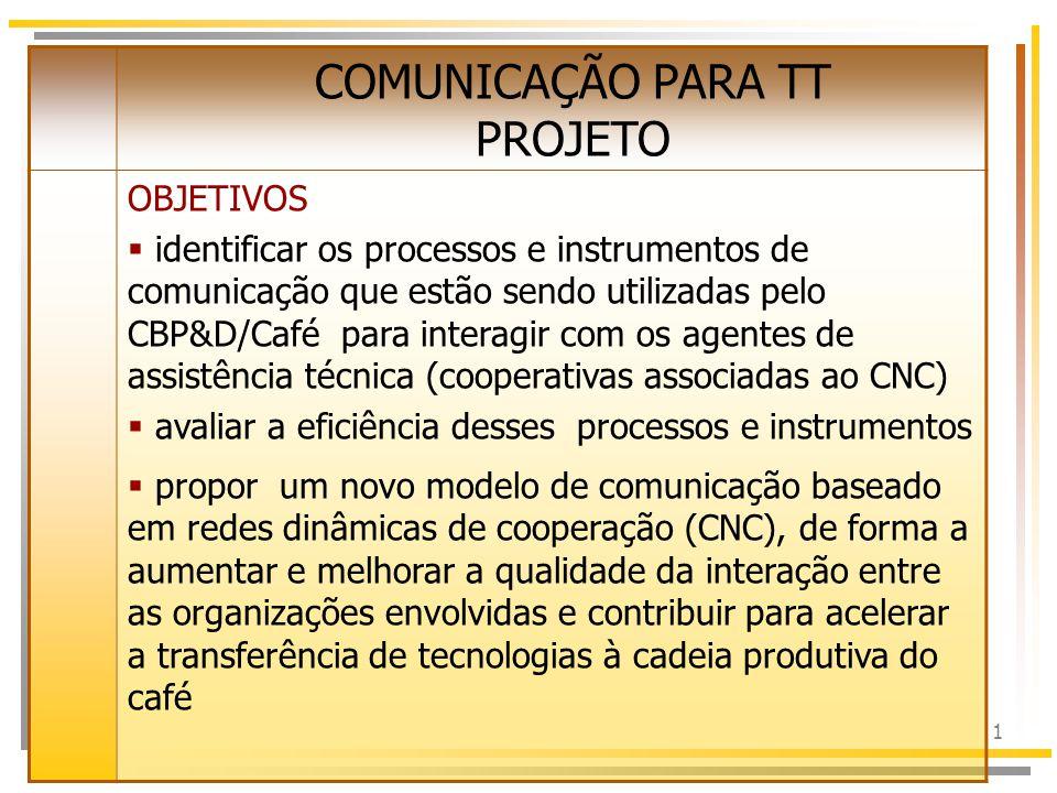 1 COMUNICAÇÃO PARA TT PROJETO OBJETIVOS  identificar os processos e instrumentos de comunicação que estão sendo utilizadas pelo CBP&D/Café para interagir com os agentes de assistência técnica (cooperativas associadas ao CNC)  avaliar a eficiência desses processos e instrumentos  propor um novo modelo de comunicação baseado em redes dinâmicas de cooperação (CNC), de forma a aumentar e melhorar a qualidade da interação entre as organizações envolvidas e contribuir para acelerar a transferência de tecnologias à cadeia produtiva do café