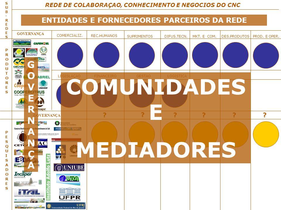 GOVERNANÇA Operação Atual SUB-REDESSUB-REDES REDE DE COLABORAÇAO, CONHECIMENTO E NEGOCIOS DO CNC GOVERNANÇA PRODUTORESPRODUTORES COMERCIALIZ.