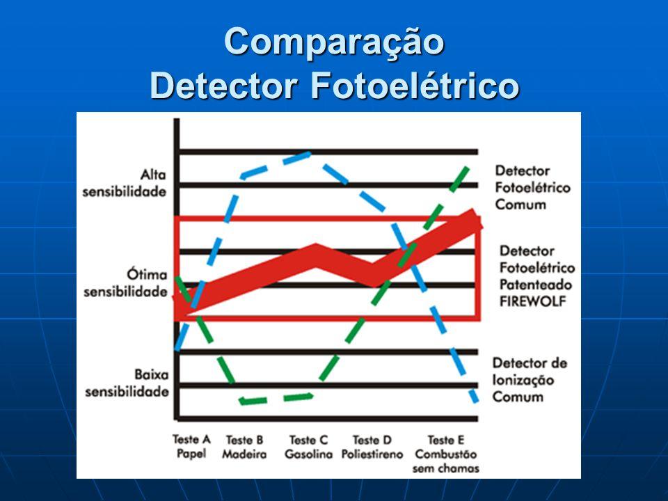 Comparação Detector Fotoelétrico