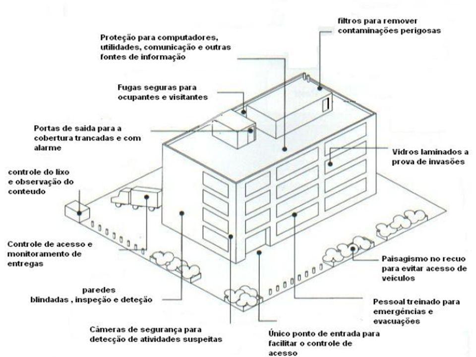 Planejamento básico de um sistema de segurança de edifícios