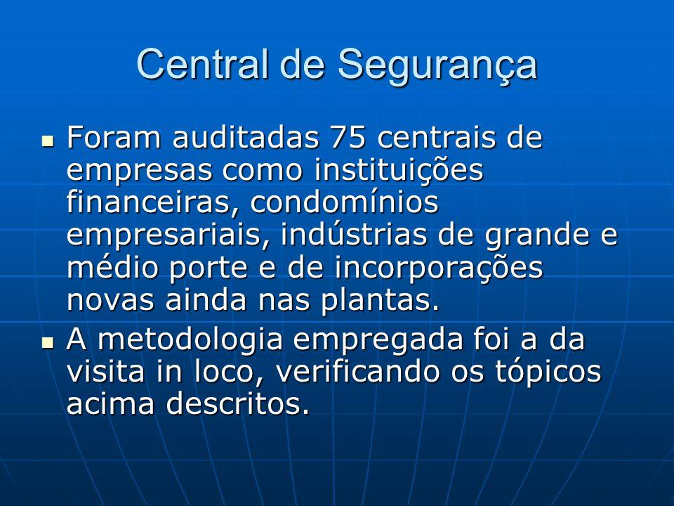 Central de Segurança Foram auditadas 75 centrais de empresas como instituições financeiras, condomínios empresariais, indústrias de grande e médio por