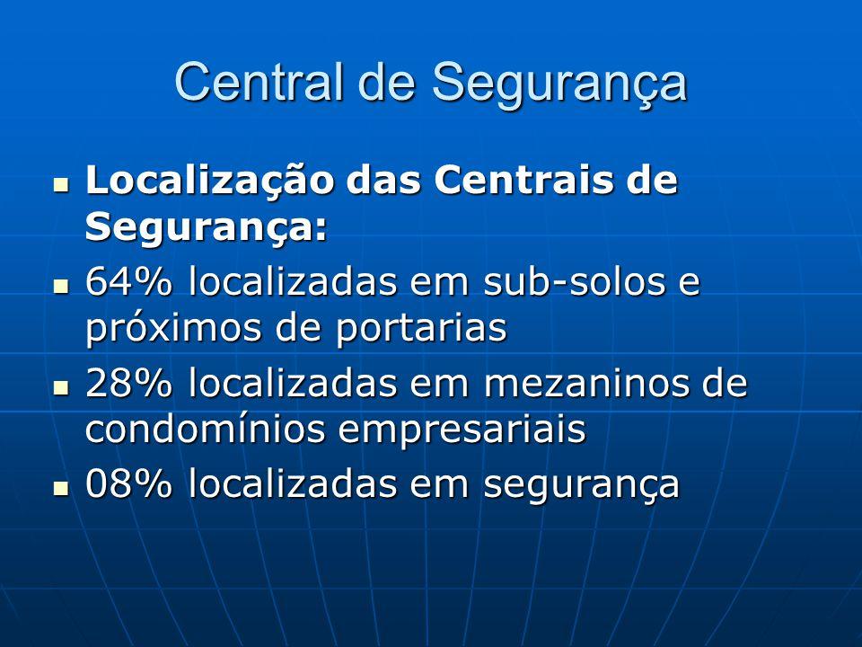 Central de Segurança Localização das Centrais de Segurança: Localização das Centrais de Segurança: 64% localizadas em sub-solos e próximos de portaria