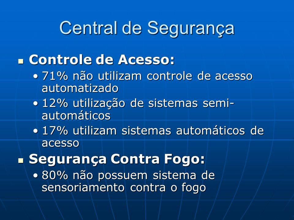 Central de Segurança Controle de Acesso: Controle de Acesso: 71% não utilizam controle de acesso automatizado71% não utilizam controle de acesso autom