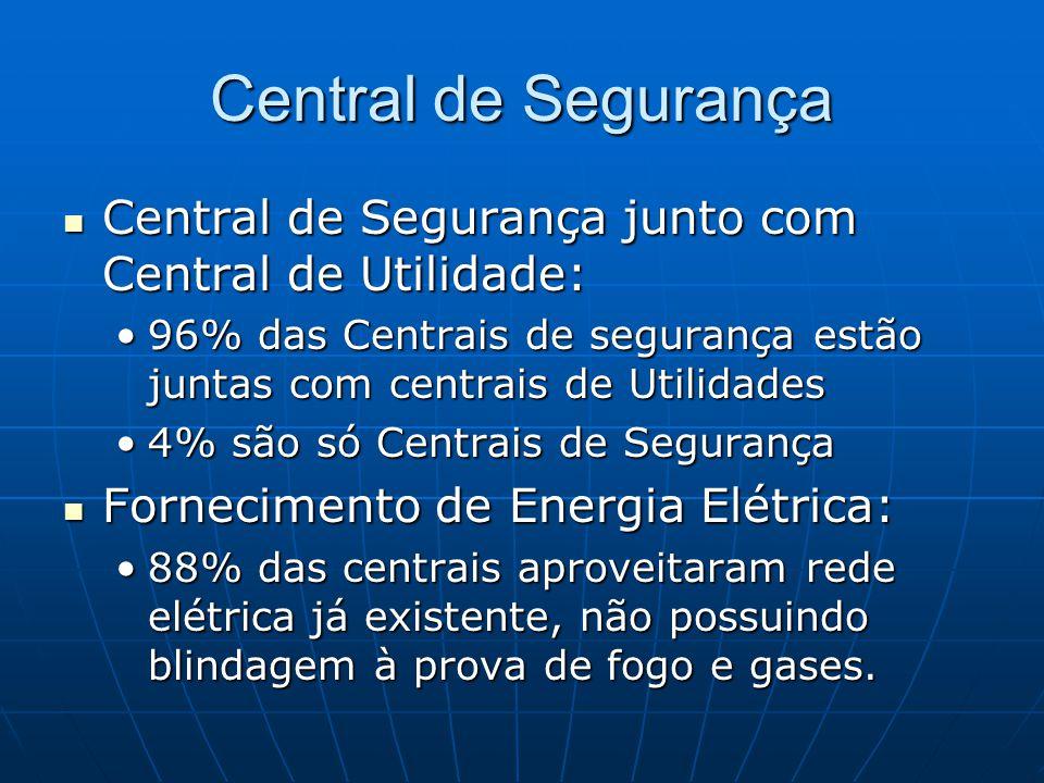 Central de Segurança Central de Segurança junto com Central de Utilidade: Central de Segurança junto com Central de Utilidade: 96% das Centrais de seg