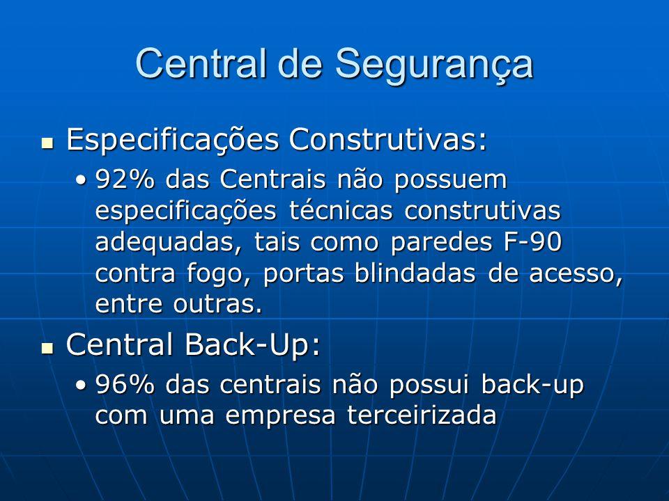 Central de Segurança Especificações Construtivas: Especificações Construtivas: 92% das Centrais não possuem especificações técnicas construtivas adequ