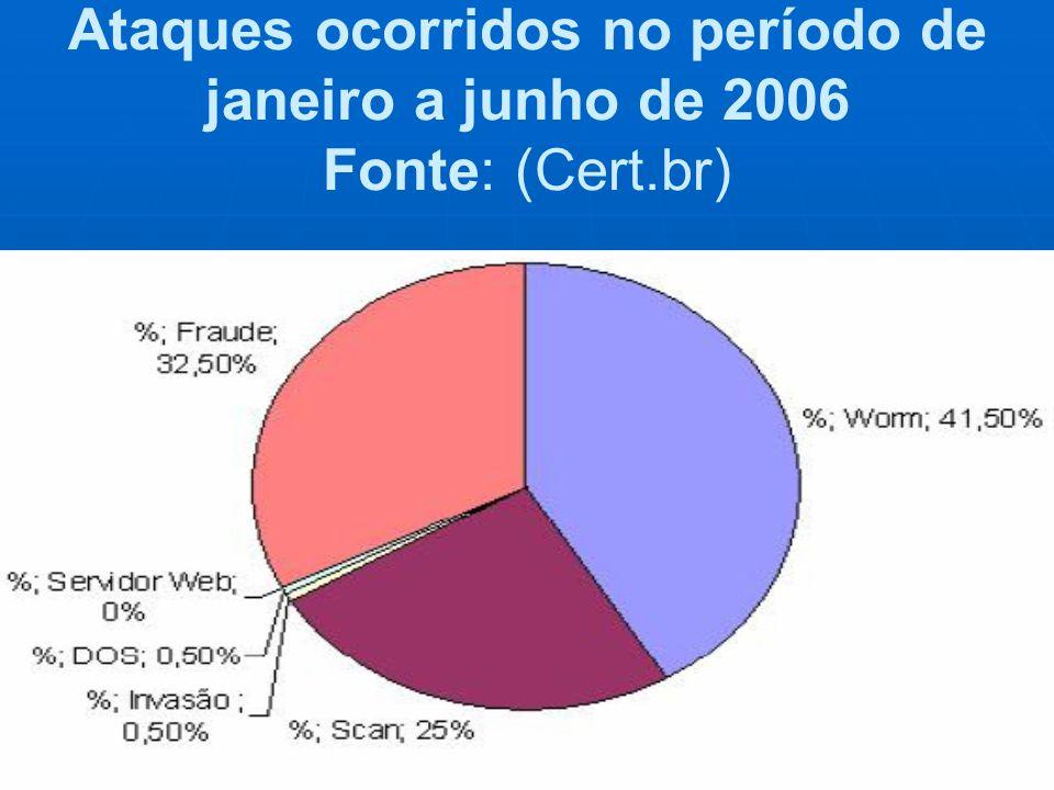 Ataques ocorridos no período de janeiro a junho de 2006 Fonte: (Cert.br)