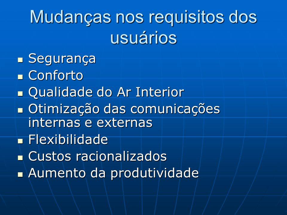 Mudanças nos requisitos dos usuários Segurança Segurança Conforto Conforto Qualidade do Ar Interior Qualidade do Ar Interior Otimização das comunicaçõ