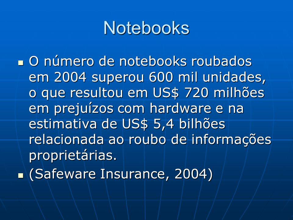 Notebooks O número de notebooks roubados em 2004 superou 600 mil unidades, o que resultou em US$ 720 milhões em prejuízos com hardware e na estimativa