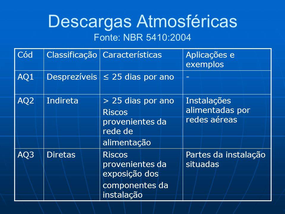 Descargas Atmosféricas Fonte: NBR 5410:2004 CódClassificaçãoCaracterísticasAplicações e exemplos AQ1Desprezíveis≤ 25 dias por ano- AQ2Indireta> 25 dia