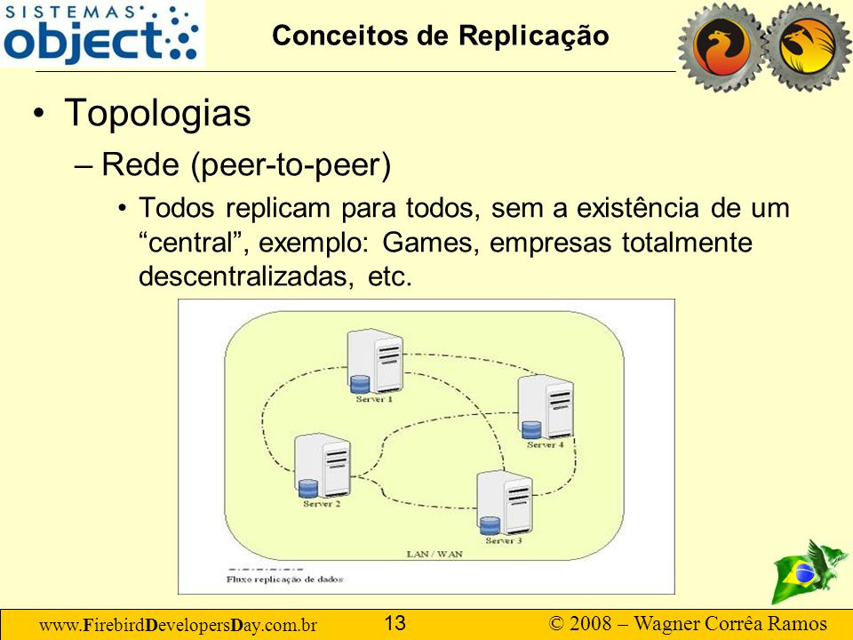 www.FirebirdDevelopersDay.com.br © 2008 – Wagner Corrêa Ramos 13 Conceitos de Replicação Topologias –Rede (peer-to-peer) Todos replicam para todos, s