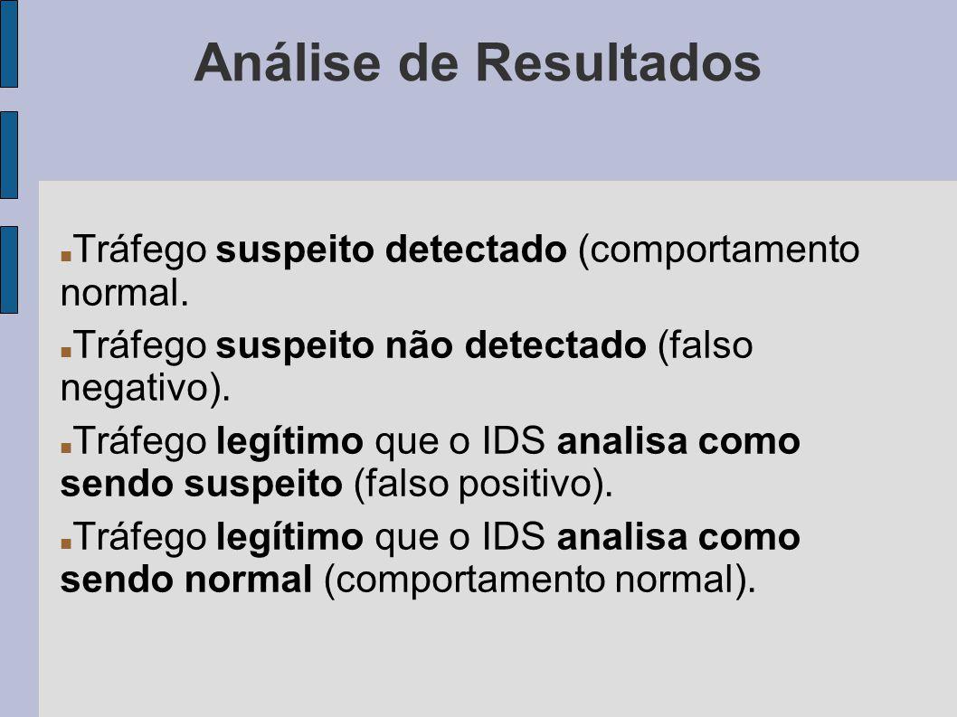 Análise de Resultados Tráfego suspeito detectado (comportamento normal. Tráfego suspeito não detectado (falso negativo). Tráfego legítimo que o IDS an