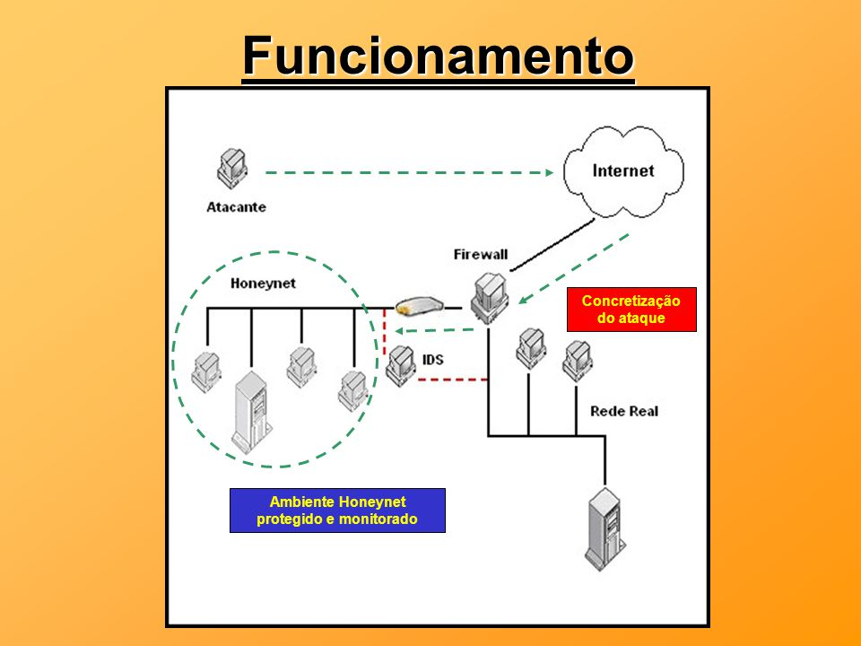 Funcionamento Concretização do ataque Ambiente Honeynet protegido e monitorado