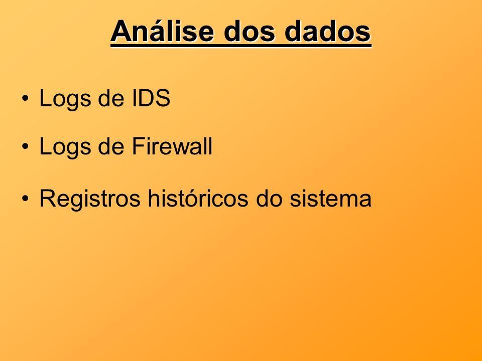 Análise dos dados Logs de IDS Logs de Firewall Registros históricos do sistema