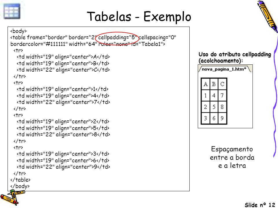 Slide nº 12 Tabelas - Exemplo A B C 1 4 7 2 5 8 3 6 9 Uso do atributo cellpadding (acolchoamento): Espaçamento entre a borda e a letra