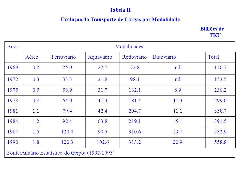 Tabela II Evolução do Transporte de Cargas por Modalidade Bilhões de TKU AnosModalidades AéreoFerroviárioAquaviárioRodoviárioDutoviárioTotal 19690.225