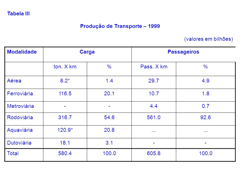 Tabela III Produção de Transporte – 1999 (valores em bilhões) ModalidadeCargaPassageiros ton. X km%Pass. X km% Aérea8.2*1.429.74.9 Ferroviária116.520.
