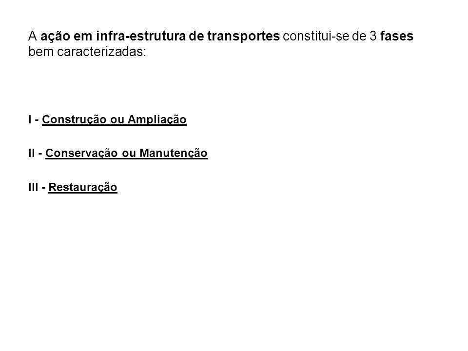 A ação em infra-estrutura de transportes constitui-se de 3 fases bem caracterizadas: I - Construção ou Ampliação II - Conservação ou Manutenção III -