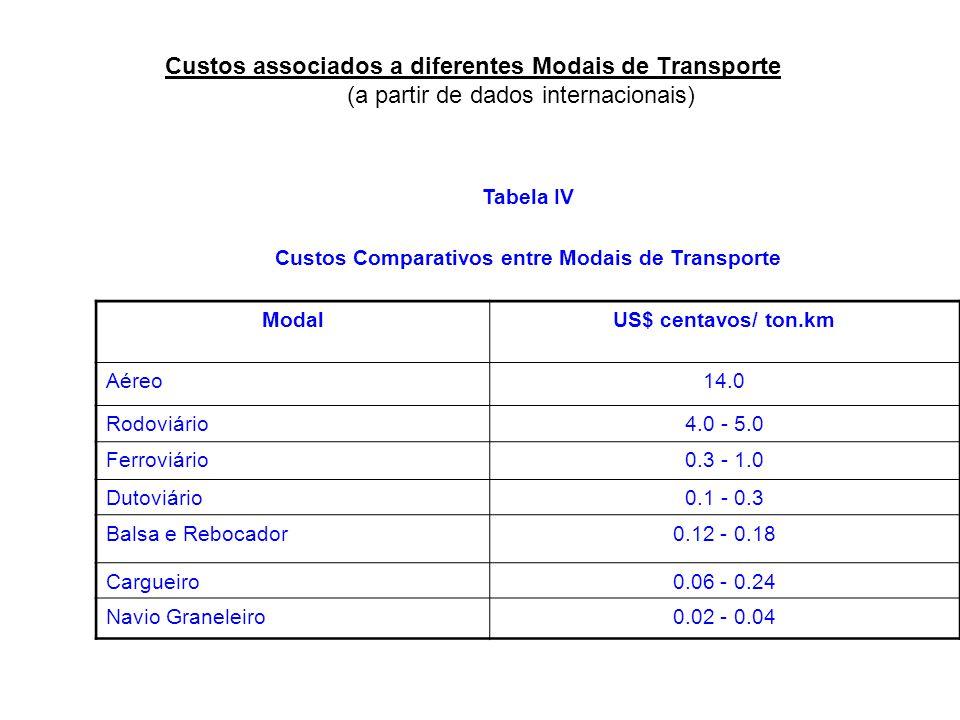 Custos associados a diferentes Modais de Transporte (a partir de dados internacionais) Tabela IV Custos Comparativos entre Modais de Transporte ModalU