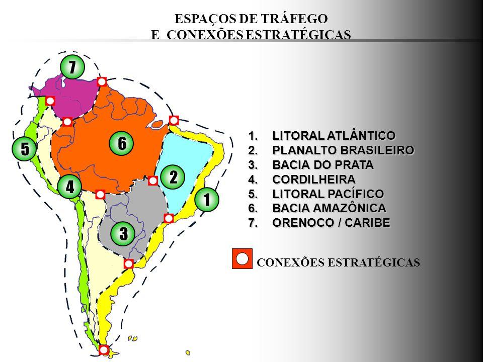 ESPAÇOS DE TRÁFEGO E CONEXÕES ESTRATÉGICAS 1 2 3 4 5 6 7 CONEXÕES ESTRATÉGICAS 1.LITORAL ATLÂNTICO 2.PLANALTO BRASILEIRO 3.BACIA DO PRATA 4.CORDILHEIR