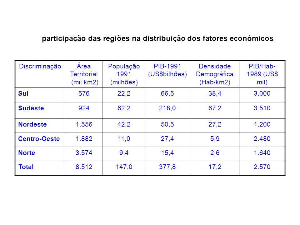 DiscriminaçãoÁrea Territorial (mil km2) População 1991 (milhões) PIB-1991 (US$bilhões) Densidade Demográfica (Hab/km2) PIB/Hab- 1989 (US$ mil) Sul576
