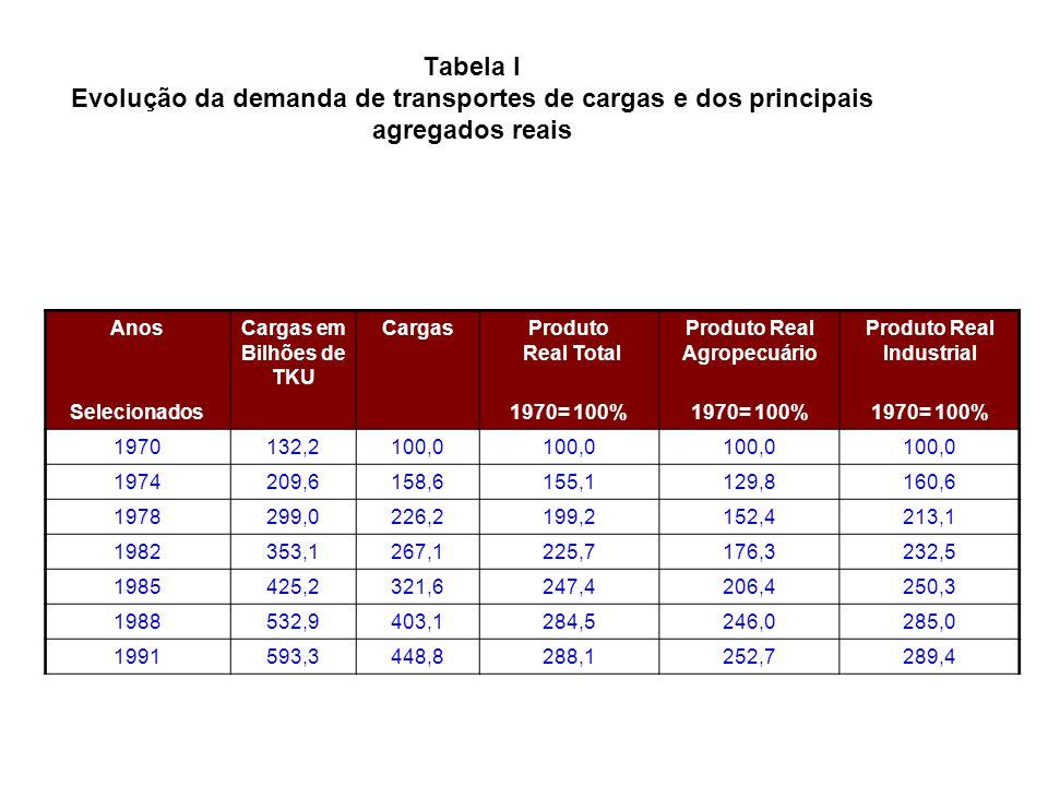 AnosCargas em Bilhões de TKU CargasProduto Real Total Produto Real Agropecuário Produto Real Industrial Selecionados1970= 100% 1970132,2100,0 1974209,