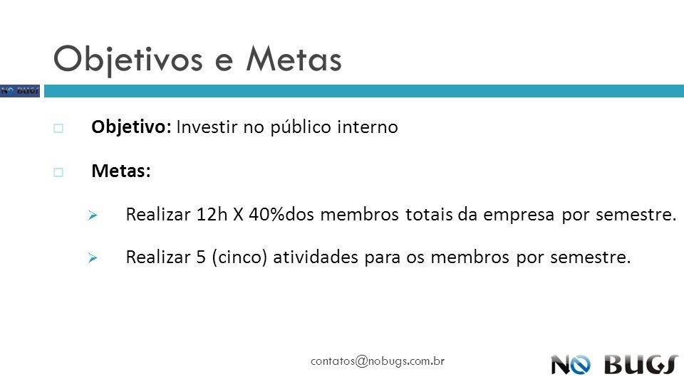 Objetivos e Metas contatos@nobugs.com.br  Objetivo: Investir no público interno  Metas:  Realizar 12h X 40%dos membros totais da empresa por semest