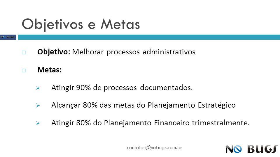 Objetivos e Metas contatos@nobugs.com.br  Objetivo: Melhorar processos administrativos  Metas:  Atingir 90% de processos documentados.  Alcançar 8