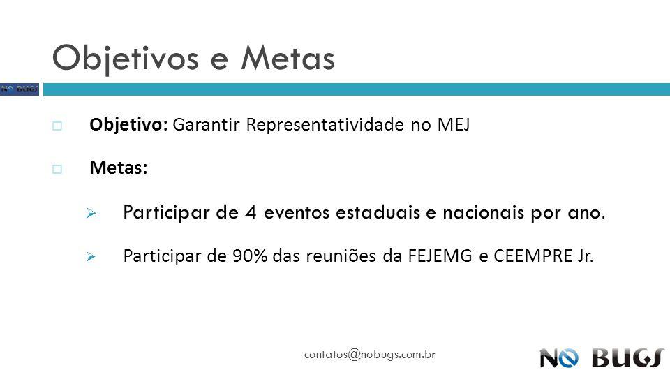 Objetivos e Metas contatos@nobugs.com.br  Objetivo: Garantir Representatividade no MEJ  Metas:  Participar de 4 eventos estaduais e nacionais por a