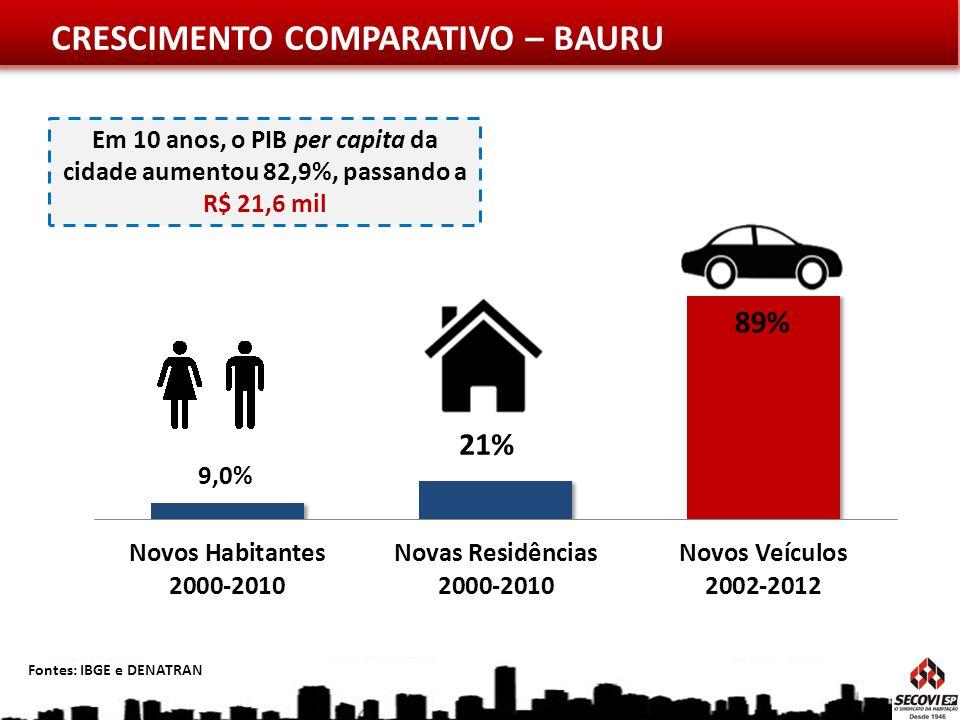 CRESCIMENTO COMPARATIVO – BAURU Fontes: IBGE e DENATRAN Em 10 anos, o PIB per capita da cidade aumentou 82,9%, passando a R$ 21,6 mil