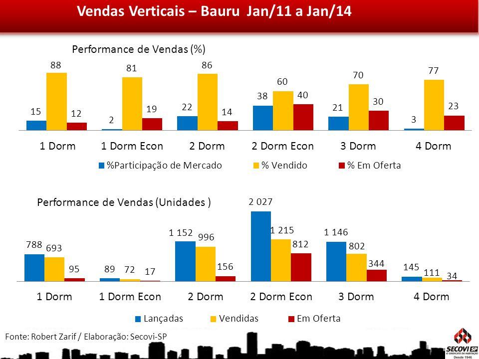 Vendas Verticais – Bauru Jan/11 a Jan/14 Fonte: Robert Zarif / Elaboração: Secovi-SP Performance de Vendas (%) Performance de Vendas (Unidades )