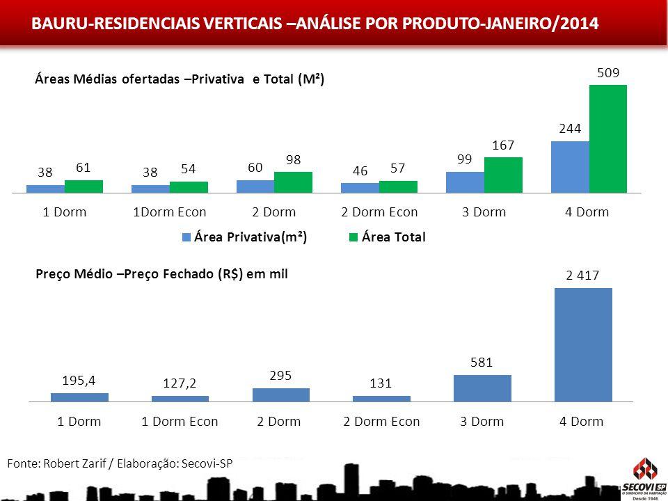 BAURU-RESIDENCIAIS VERTICAIS –ANÁLISE POR PRODUTO-JANEIRO/2014 Fonte: Robert Zarif / Elaboração: Secovi-SP