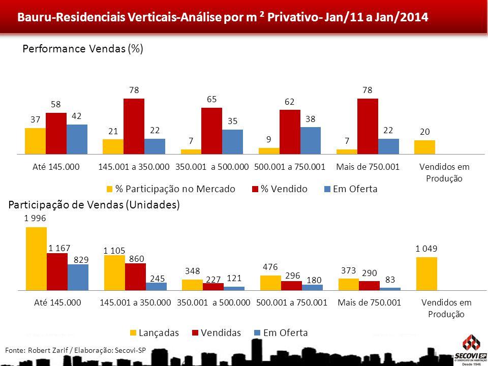 Bauru-Residenciais Verticais-Análise por m ² Privativo- Jan/11 a Jan/2014 Fonte: Robert Zarif / Elaboração: Secovi-SP Performance Vendas (%) Participação de Vendas (Unidades)