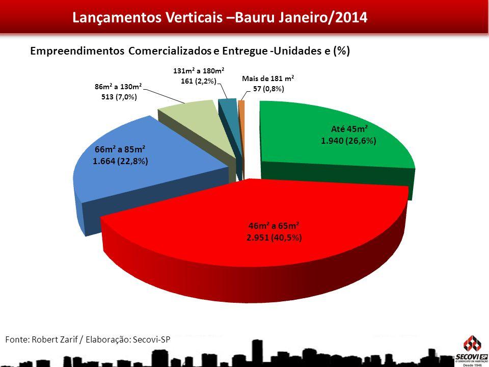 Lançamentos Verticais –Bauru Janeiro/2014 Fonte: Robert Zarif / Elaboração: Secovi-SP Empreendimentos Comercializados e Entregue -Unidades e (%)