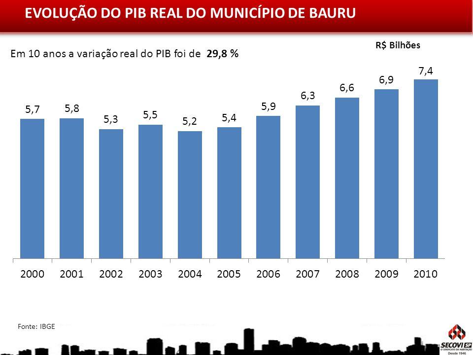 EVOLUÇÃO DO PIB REAL DO MUNICÍPIO DE BAURU R$ Bilhões Fonte: IBGE Em 10 anos a variação real do PIB foi de 29,8 %