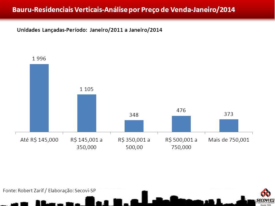 Bauru-Residenciais Verticais-Análise por Preço de Venda-Janeiro/2014 Fonte: Robert Zarif / Elaboração: Secovi-SP Unidades Lançadas-Período: Janeiro/2011 a Janeiro/2014