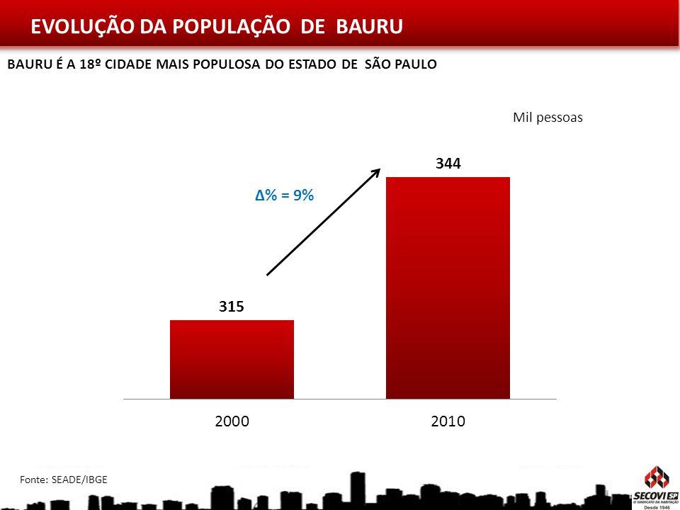 EVOLUÇÃO DA POPULAÇÃO DE BAURU Mil pessoas Fonte: SEADE/IBGE Δ% = 9% BAURU É A 18º CIDADE MAIS POPULOSA DO ESTADO DE SÃO PAULO