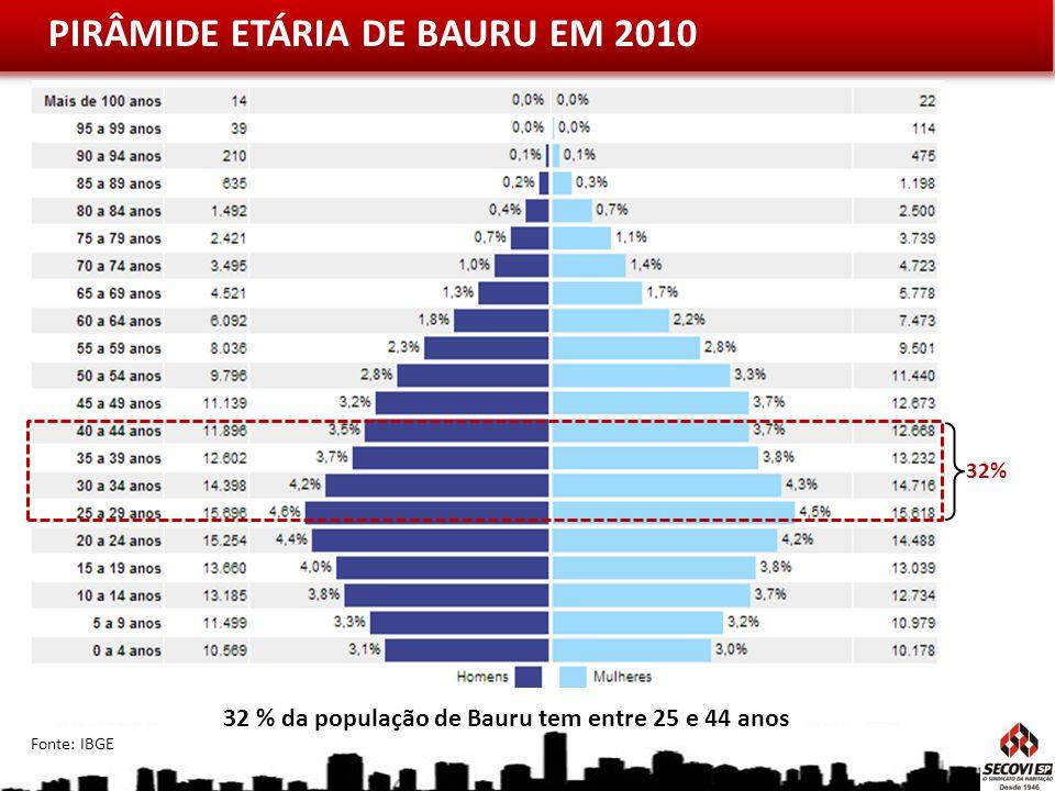 PIRÂMIDE ETÁRIA DE BAURU EM 2010 Fonte: IBGE 32 % da população de Bauru tem entre 25 e 44 anos 32%