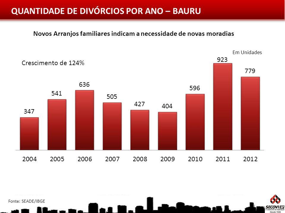 QUANTIDADE DE DIVÓRCIOS POR ANO – BAURU Novos Arranjos familiares indicam a necessidade de novas moradias Fonte: SEADE/IBGE Em Unidades