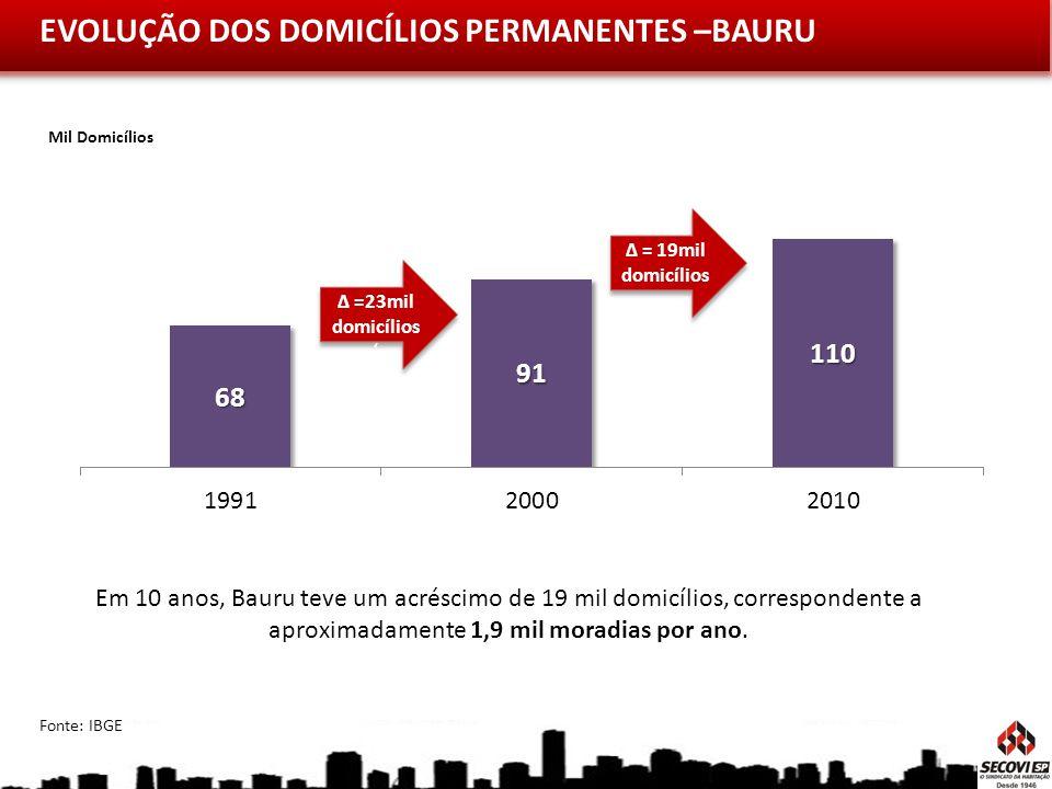 EVOLUÇÃO DOS DOMICÍLIOS PERMANENTES –BAURU Mil Domicílios Em 10 anos, Bauru teve um acréscimo de 19 mil domicílios, correspondente a aproximadamente 1,9 mil moradias por ano.