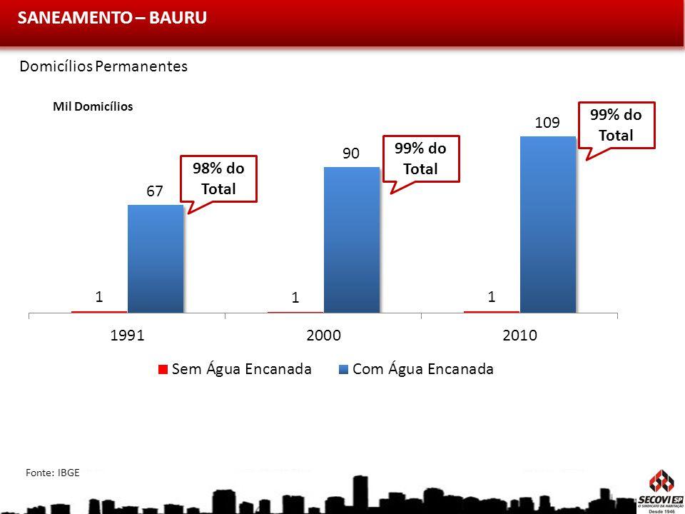 SANEAMENTO – BAURU Mil Domicílios 99% do Total 98% do Total Fonte: IBGE Domicílios Permanentes