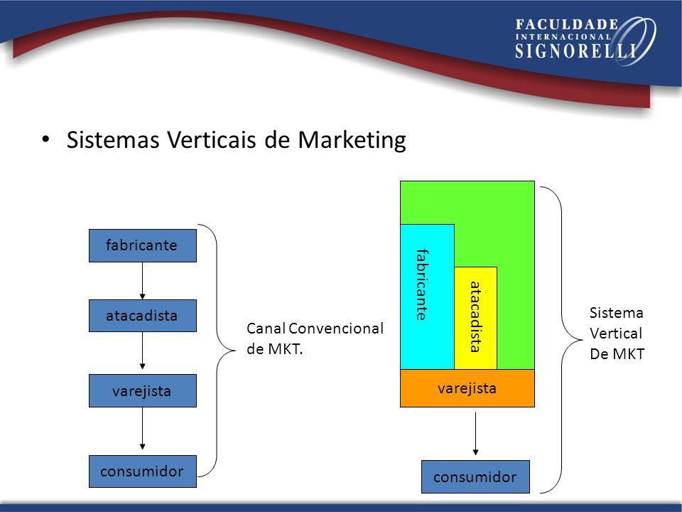 Sistemas Verticais de Marketing fabricante atacadista varejista consumidor varejista fabricante atacadista Canal Convencional de MKT.