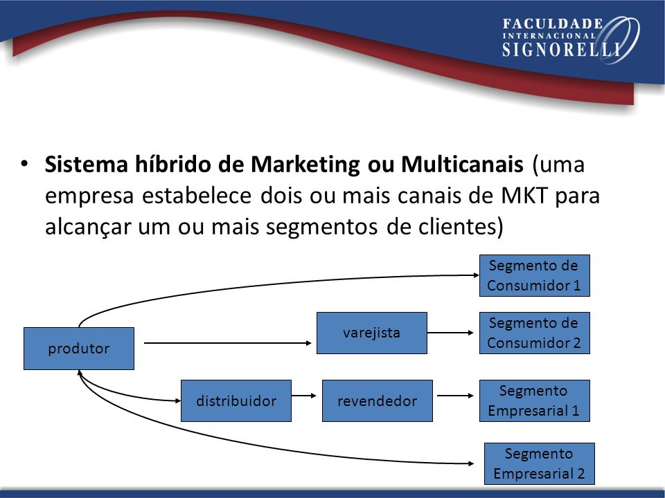 Sistema híbrido de Marketing ou Multicanais (uma empresa estabelece dois ou mais canais de MKT para alcançar um ou mais segmentos de clientes) produtor distribuidorrevendedor varejista Segmento Empresarial 2 Segmento Empresarial 1 Segmento de Consumidor 2 Segmento de Consumidor 1