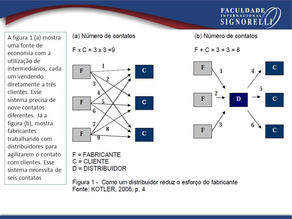 A figura 1 (a) mostra uma fonte de economia com a utilização de intermediários, cada um vendendo diretamente a três clientes.