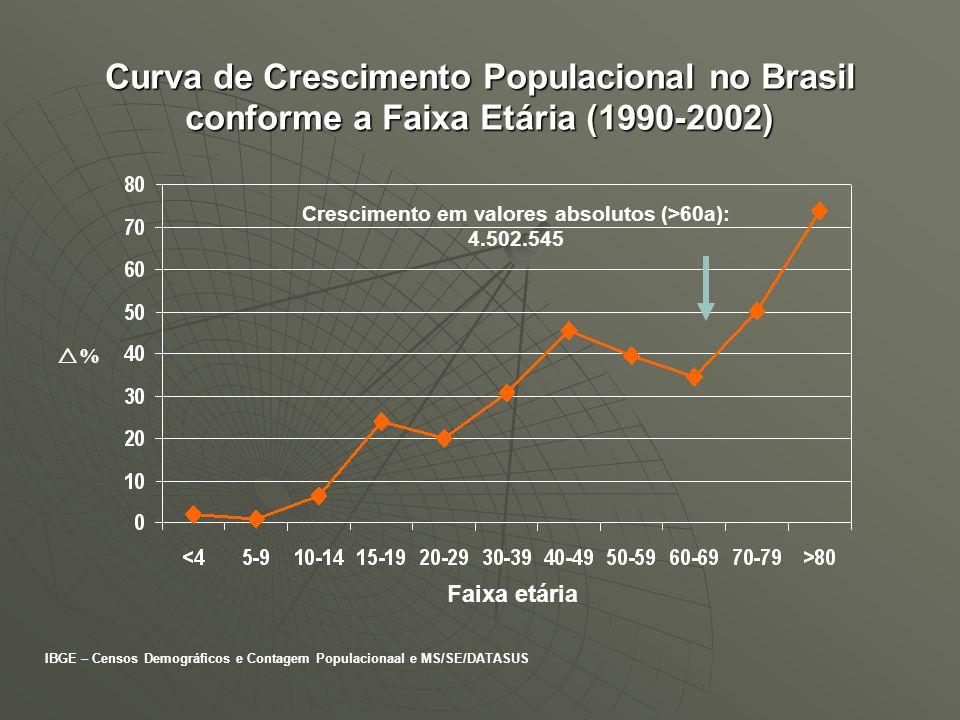 Curva de Crescimento Populacional no Brasil conforme a Faixa Etária (1990-2002) IBGE – Censos Demográficos e Contagem Populacionaal e MS/SE/DATASUS %